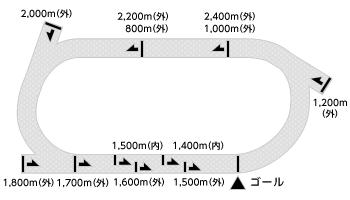 コース平面図