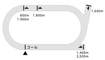 笠松競馬場コース画像